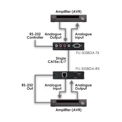PU-305BDA-RX Bi-directional audio over CAT receiver | CYP