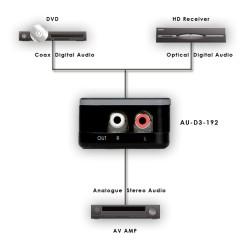 AU-D3-192 Digitaal naar analoog converter| CYP