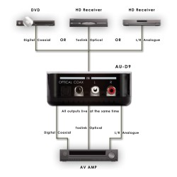 AU-D9 Bi-directional audio convertor | CYP