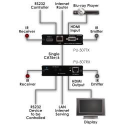 PU-507RX 5-Play HDBaseT ontvanger | CYP